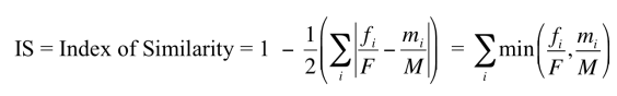 IS equation